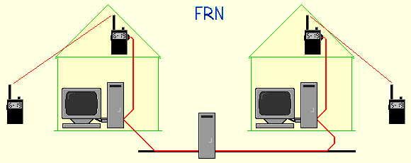 PMR netwerken