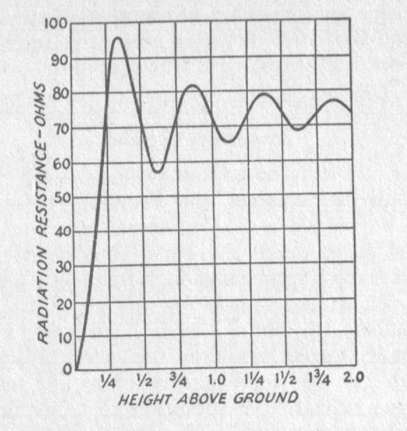 impedantiegrafiek