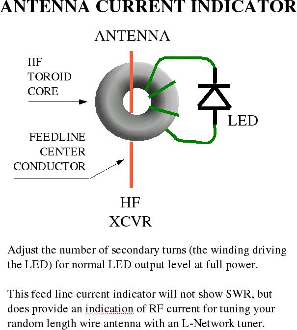 antenne indicator